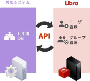 APIでユーザ登録を拡張
