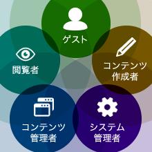 ユーザーの権限管理